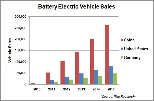 New Car Battery Barcelone