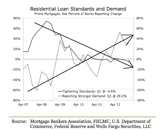 The New, Bigger Housing Bubble In 4 Charts - Mortgage Demand Chart
