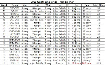 original goofy training plan