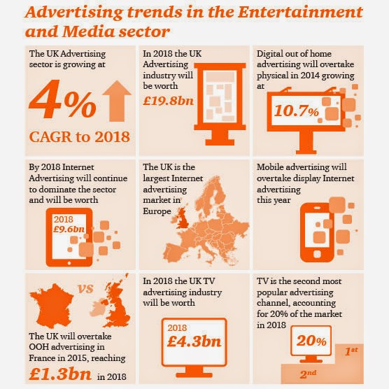 Internet and Mobile to be the biggest Media channels in UK for 2018
