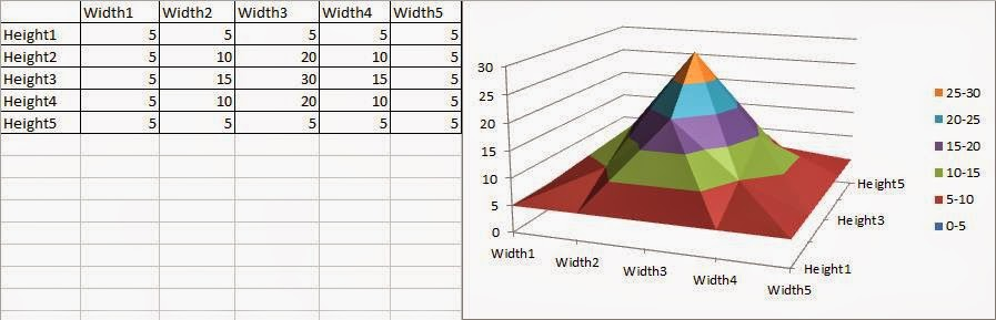 Excel Tutorials With Dave: Excel's Insert Ribbon: Other Charts