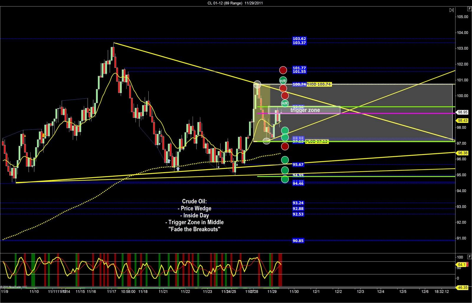 Eurodollar futures trading strategies
