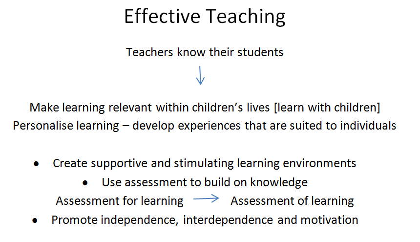 effective teaching and learning environments Fundamentals of effective learning environments for environment and teaching strategies can be utilized to create the optimal learning environments for.