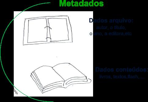 metadado= arquivo com dados do autor, título junto com outro arquivo com o texto, livro, obra....utilizado no ensino a distância para catalogar objeto de aprendizagem em vários estandartes utilizados, objetivando reutilização do material.   height=
