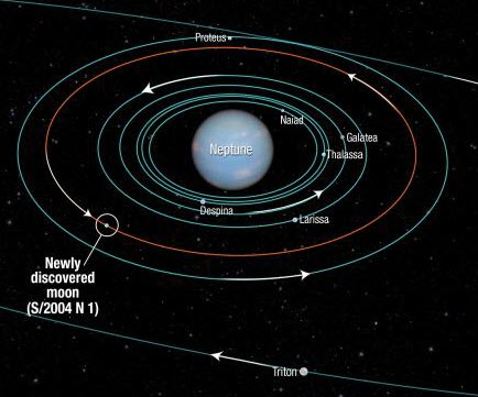 Astronomers discover 14th new moon of Neptune |APPSC ...