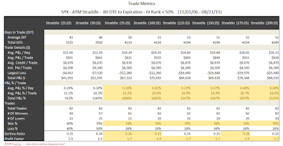 SPX Short Options Straddle Trade Metrics - 80 DTE - IV Rank < 50 - Risk:Reward 25% Exits