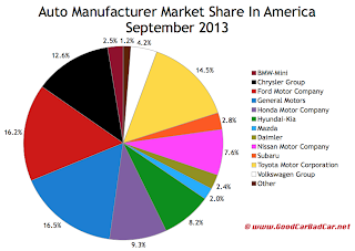 USA auto sales market share chart September 2013