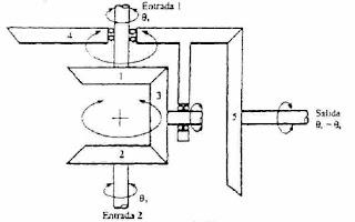 Engranaje diferencial