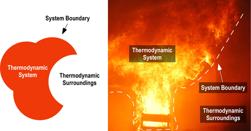 All about Thermodynamics
