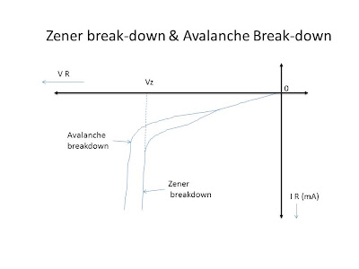 Zener+break-down+%2526+Avalanche+Break-down