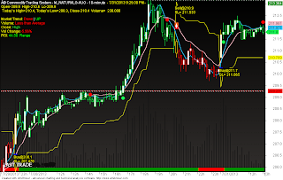 Day trading buy signals