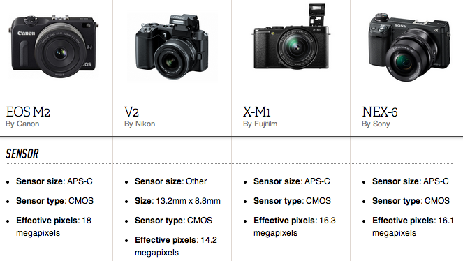 Canon EOS M-2, new canon mirrorless, new mirrorless camera, full HD, Wi-Fi, Hybrid CMOS sensor, new canon