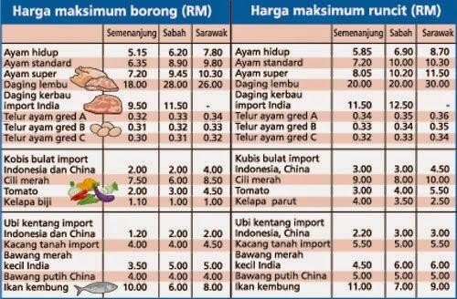 18 Jenis Barang Harga Terkawal Bagi Ramadan Dan Raya