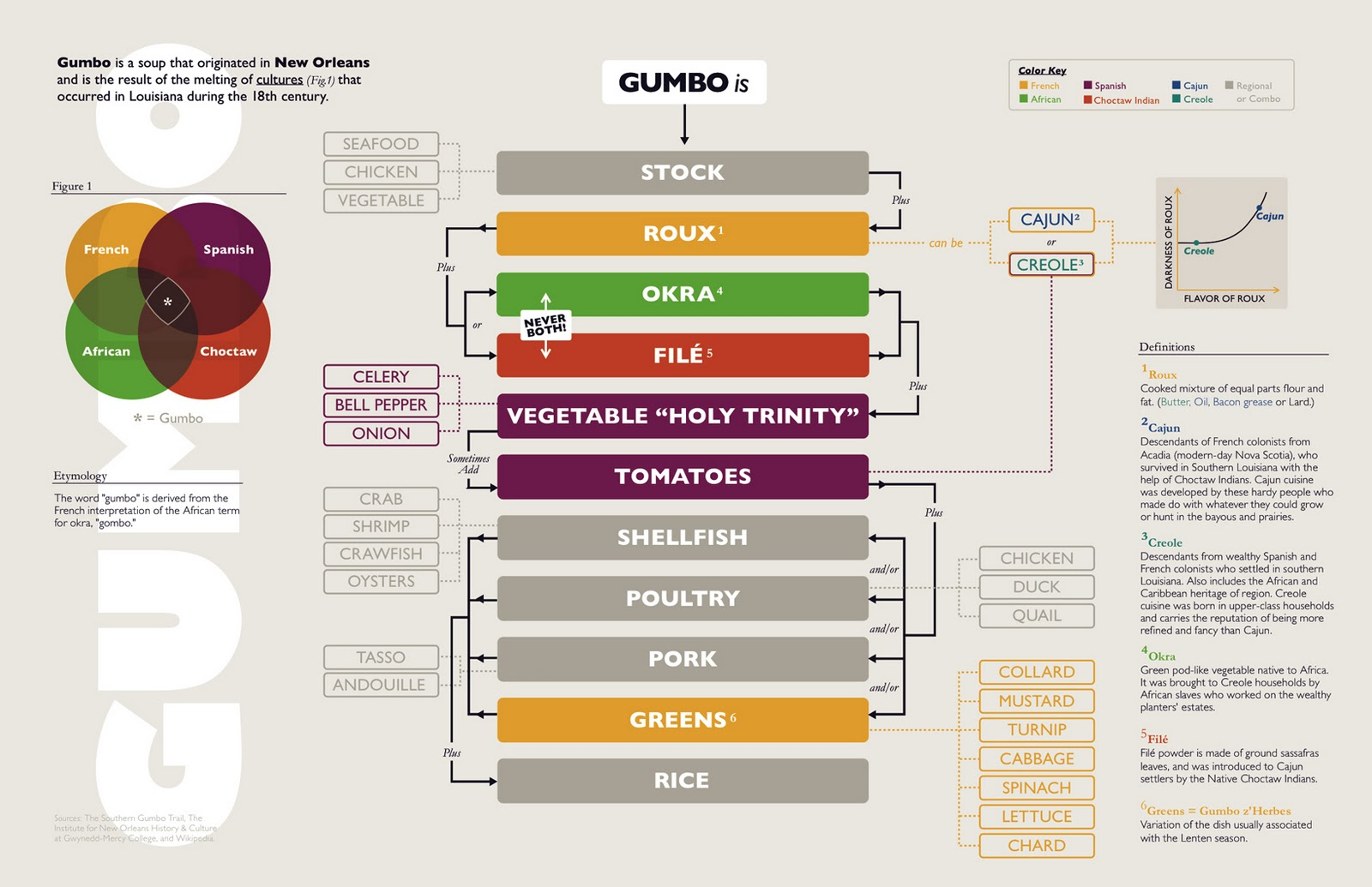 Mango and ginger made for me gumbo flow chart made for me gumbo flow chart nvjuhfo Choice Image