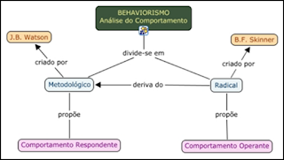 Tipos de Behaviorismo