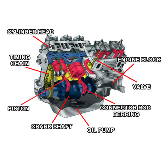 4 cylinder engine diagram 3 view  4  get free image about