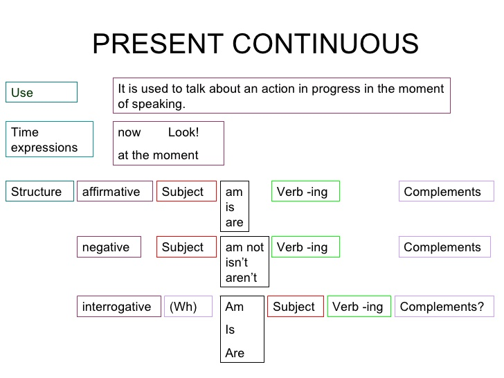 Present Progressive Tense - English Hold