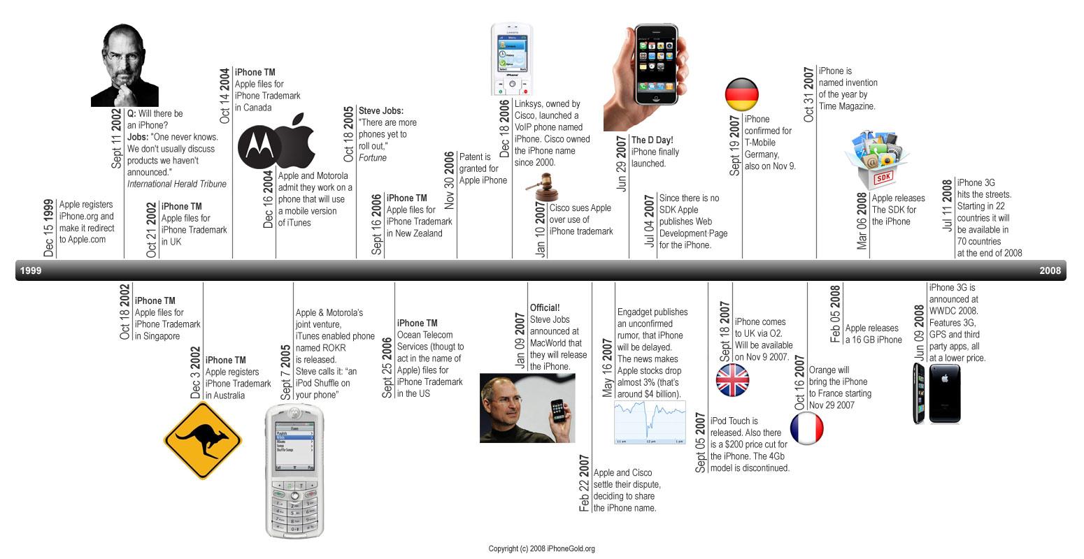 sociales y web 2 0   u00bfqu u00e9 es una l u00ednea de tiempo
