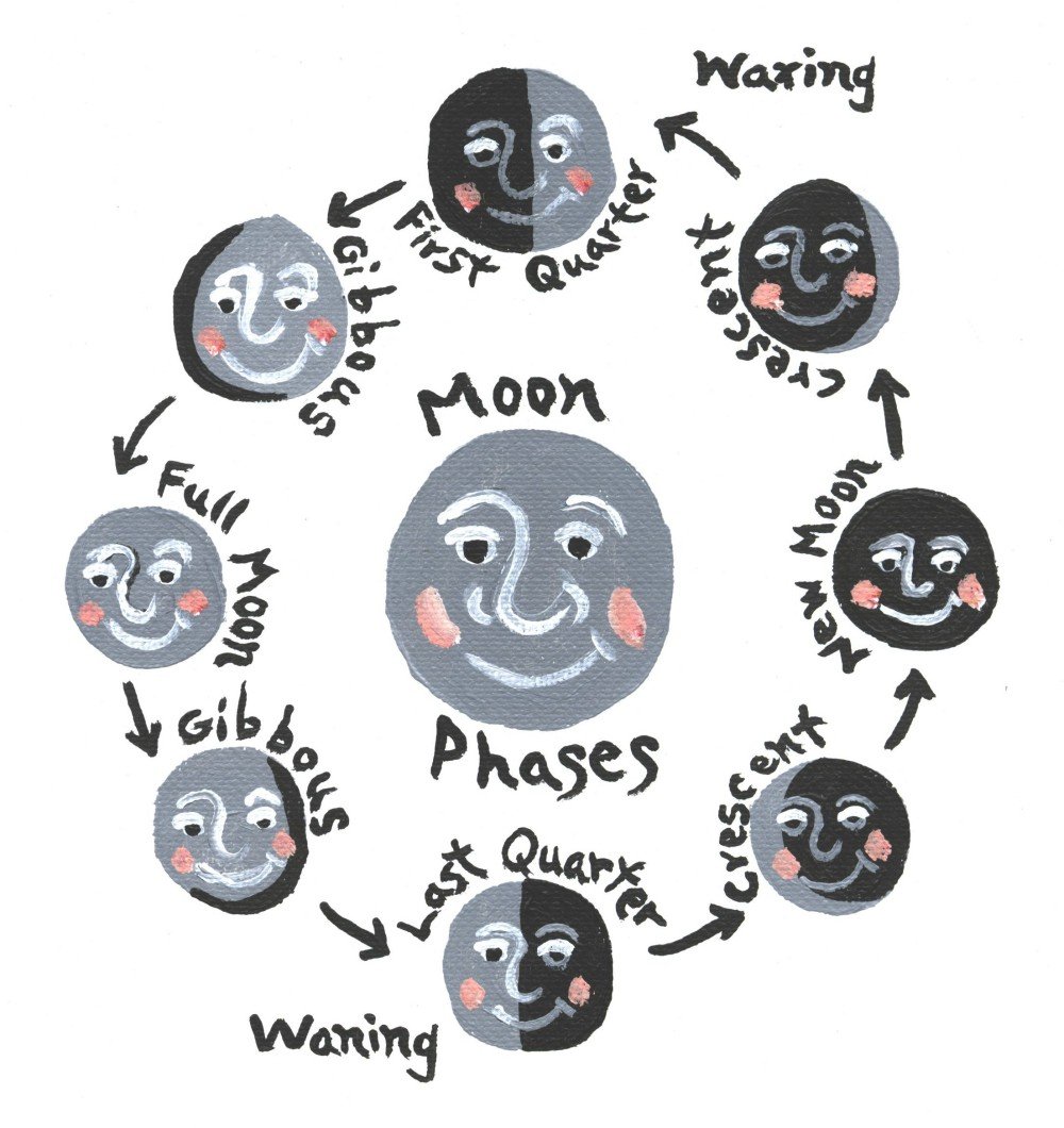Moon Phases Kids | Calendar Template 2016