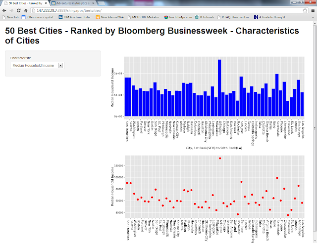 Interacting, on demand, with 2012 best cities data and plotting different graphs —- Experiments with ggplot2 on shiny server
