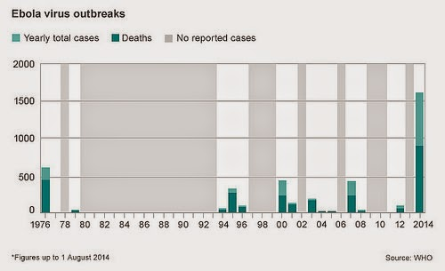 Ebola Virus Outbreaks - Source: BBC