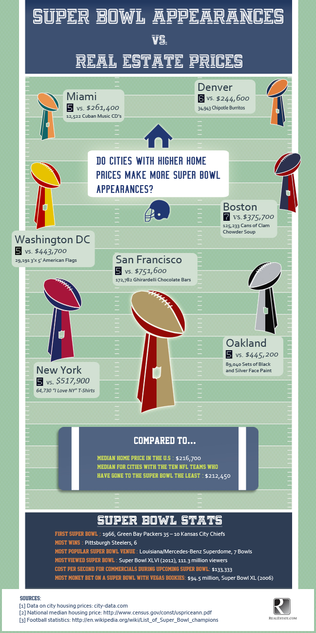 Is there are correlation between real estate prices of the city an NFL team comes from and the number of times that team has been to the Super Bowl?