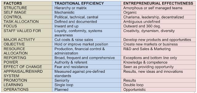 Entrepreneurial Orgs. CharT