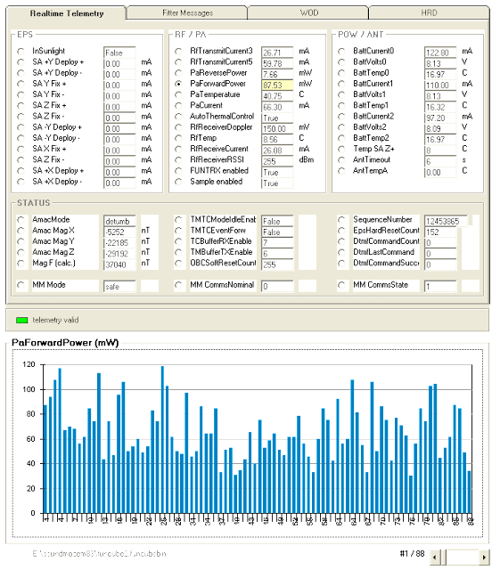 FUNCube-2 Telemetry PaForwardPower