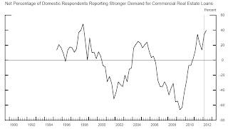 CRE Demand