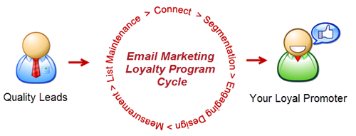 Email Marketing Loyalty Program Cycle