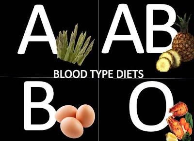 ομάδα αίματος δίαιτα