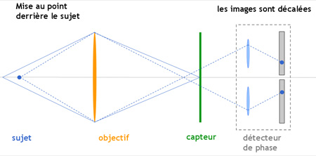 detection de phase mise au point derriere