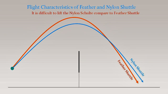 Nylon Vs Feather Badminton Shuttlecock Flight Characteristics