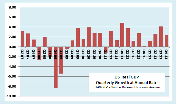 Ed Dolan's Econ Blog: US GDP Growth for Q4 Revised Down to 2.4 Percent as Key Inflation Measures ...