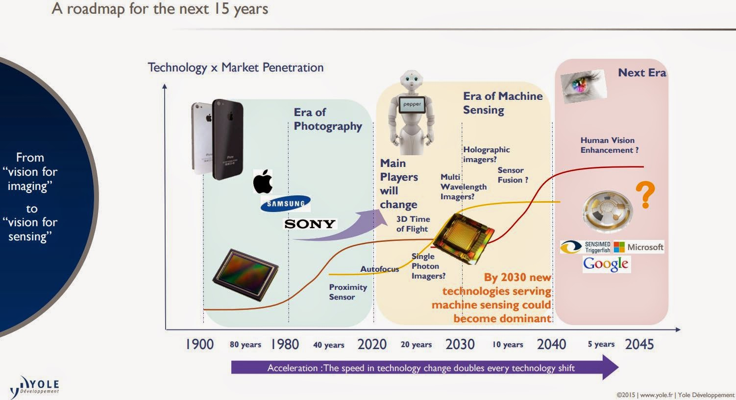 image sensors world yole on image sensor future