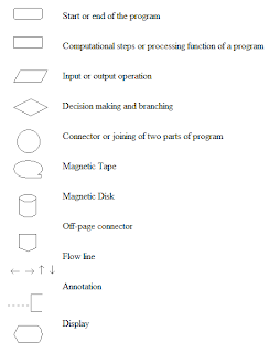 basic flowchart symbols - Basic Flowcharting Symbols