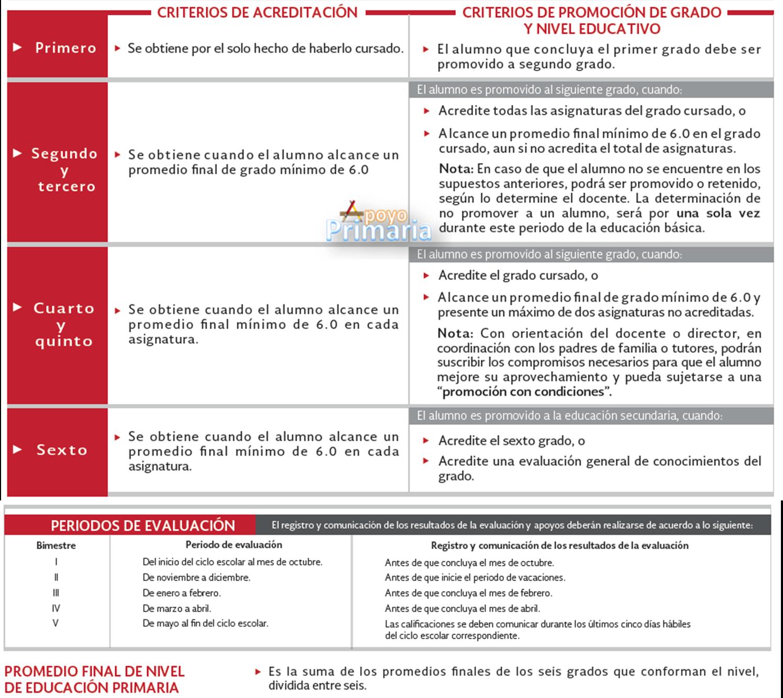 Normas Generales para la Evaluación, Acreditación, Promoción en la