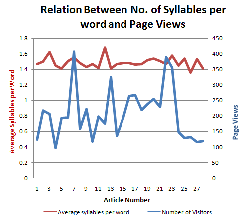 Relation between Syllables per word and page views Graph