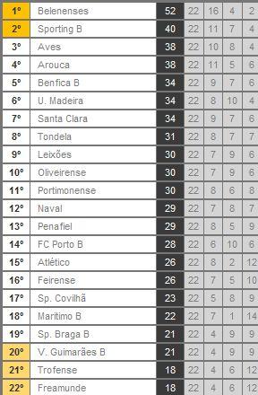 Ligue 2 : Le classement (22ème j.)