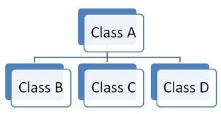 Hierarchical inheritance definition with example in C#.Net
