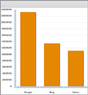 Flex chart output