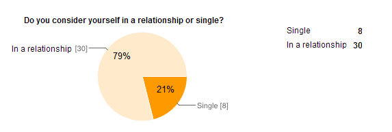 Female Relationship Status