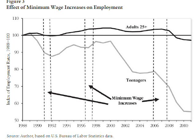 minimum wage increase essay essay Commentary and archival information about minimum wage from big job losses are shown after an increase to by resisting efforts to raise local minimum.