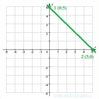 График первого уравнения. Математика для блондинок.