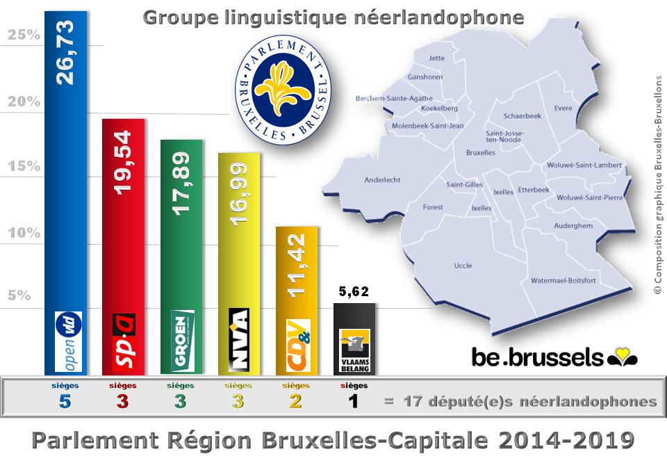 Parlement Région Bruxelles-Capitale 2014-2019 - Résultats des élections et nombre de sièges par partis politiques - Groupe nérlandophone - Bruxelles-Bruxellons