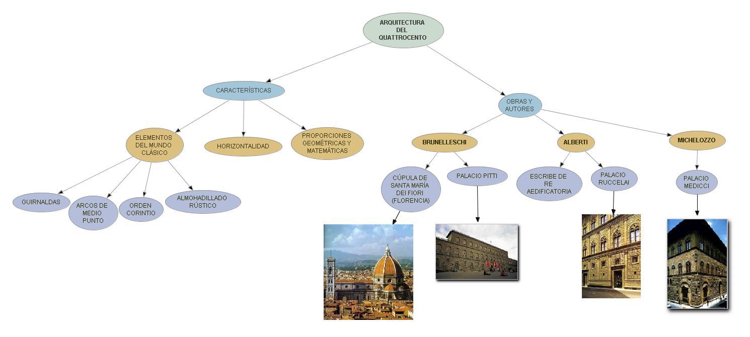 Sociales y lengua arte del quattrocento Arquitectura quattrocento caracteristicas