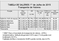 Tabela Salarial Transporte de Valores 2015-2016