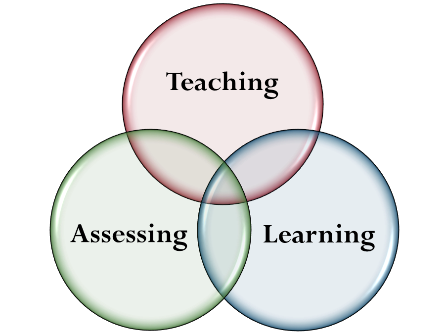 Teachers Helping TeachersTechnically Speaking Assessing with – Assessment