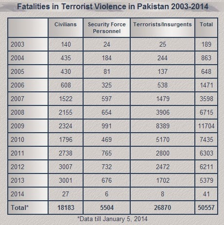 Terror Deaths in Pakistan Pakistan Terrorism Toll in