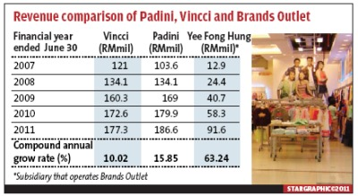 padini swot There are wide range in style and pricing ofthe brands that padini  padini holdings berhad  padini store places 10 swot • strength.